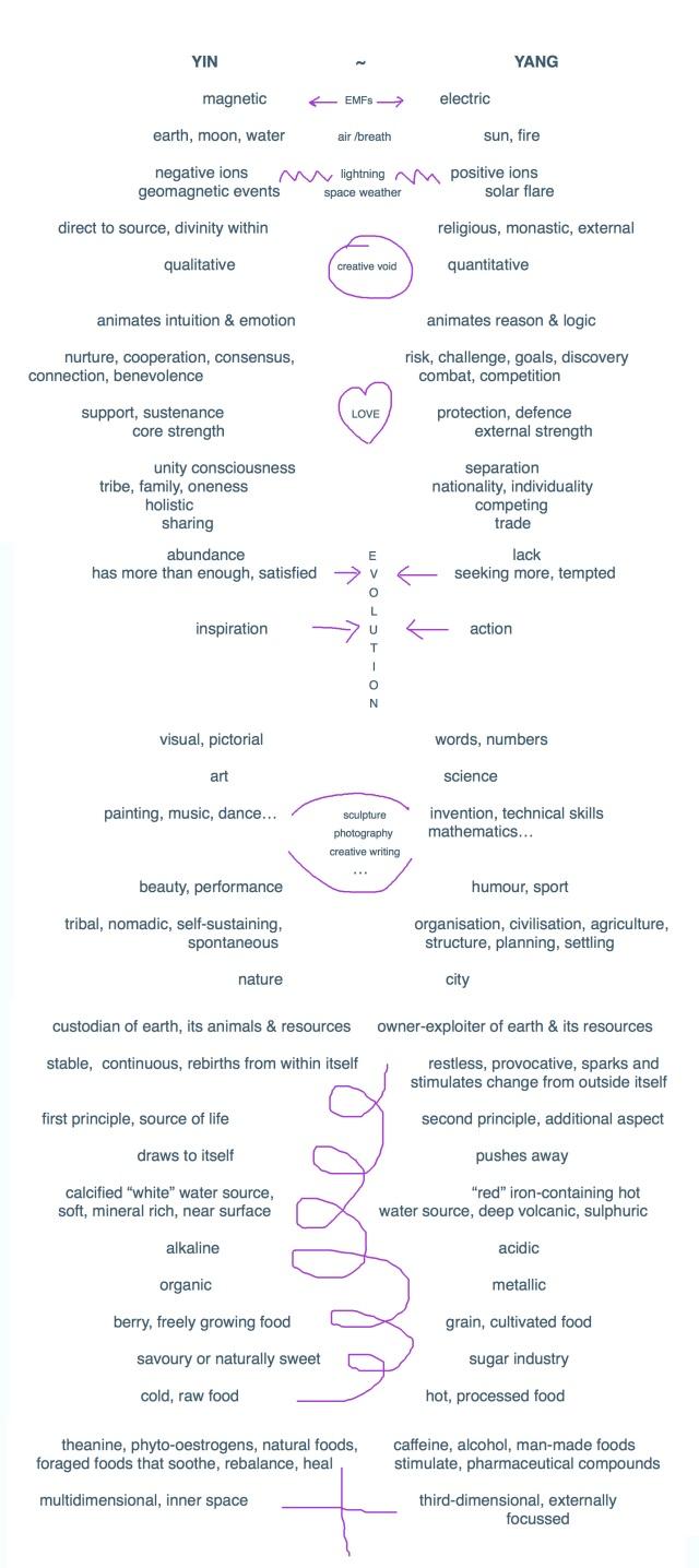 yin-yang-chart